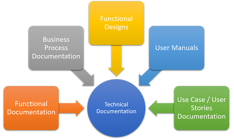 Outsourcing Technical Documentation